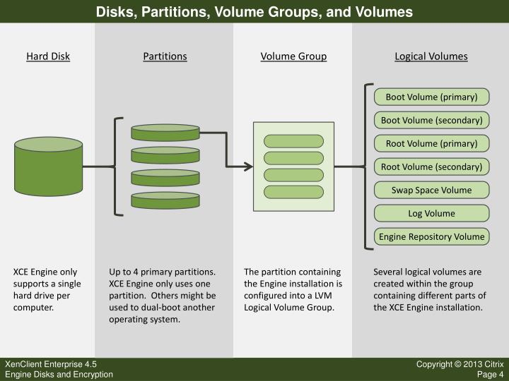 Disks, Partitions, Volume Groups, and Volumes