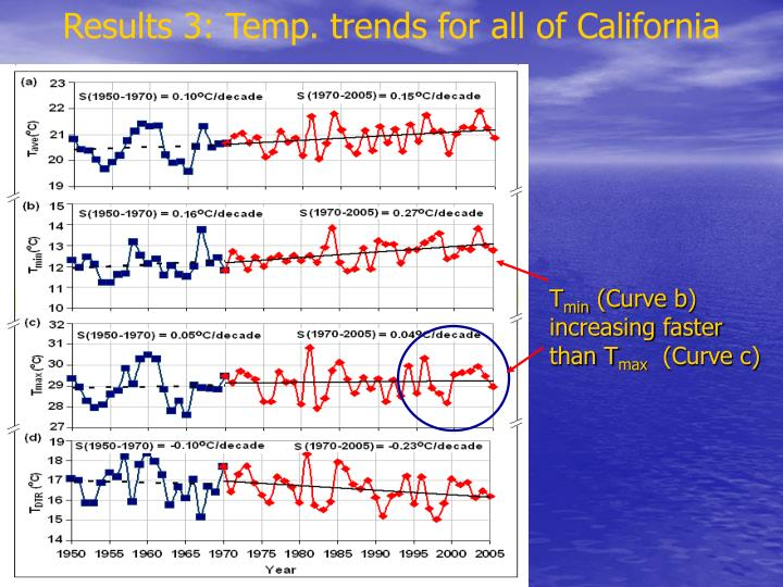 Results 3: Temp. trends for all of California