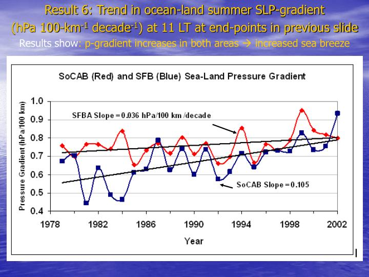 Result 6: Trend in ocean-land summer SLP-gradient