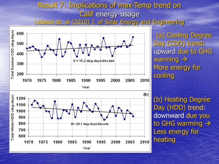 Result 7: Implications of max-Temp trend on