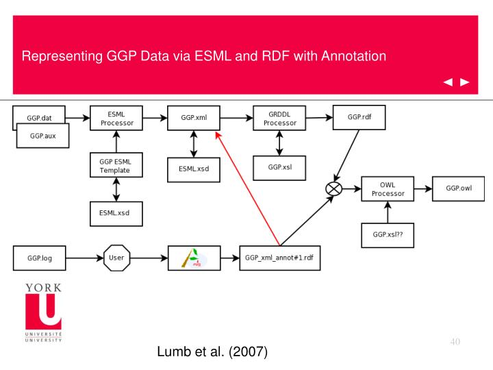 Representing GGP Data via ESML and RDF with Annotation