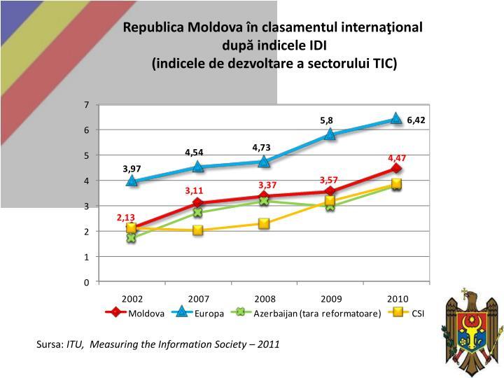 Republica Moldova în clasamentul internaţional