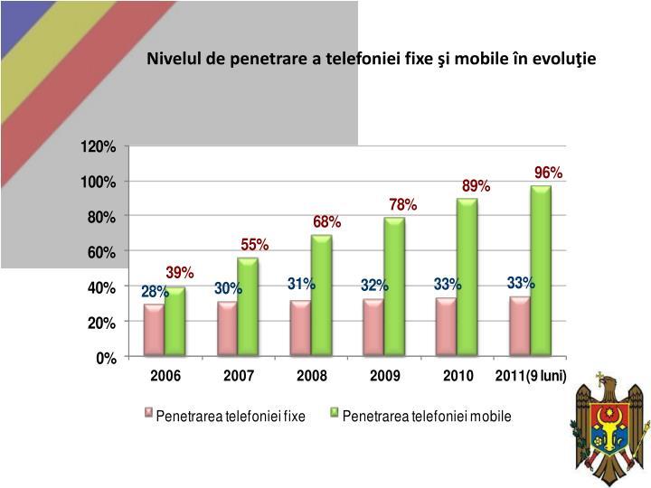 Nivelul de penetrare a telefoniei fixe şi mobile în evoluţie