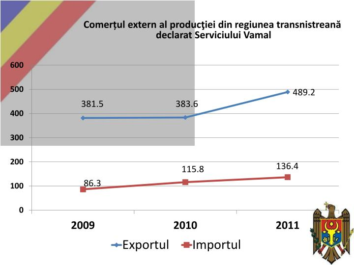 Comerțul extern al producţiei din regiunea transnistreană