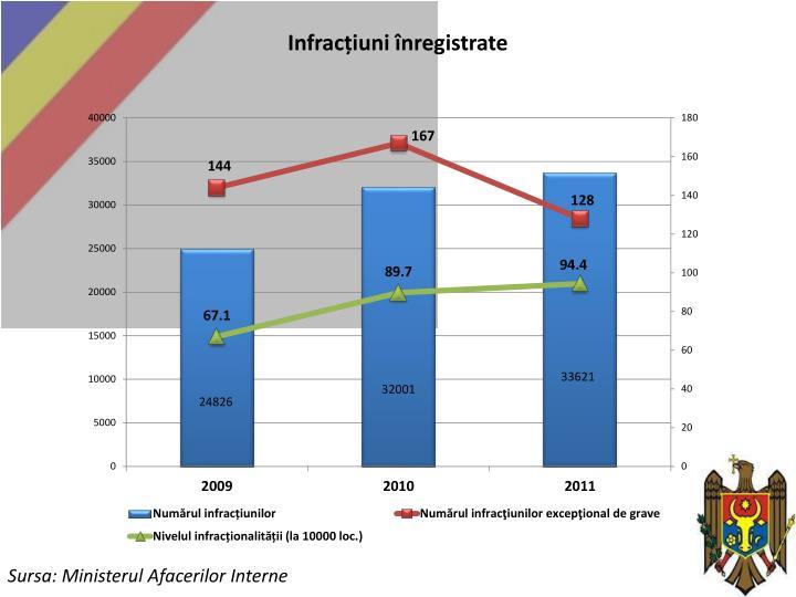 Infracțiuni înregistrate