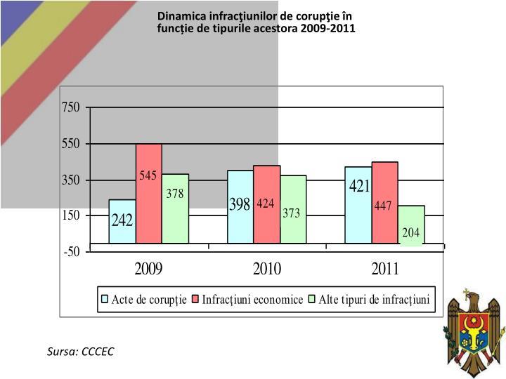Dinamica infracţiunilor de corupţie în