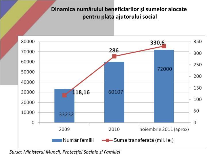 Dinamica numărului beneficiarilor și sumelor alocate