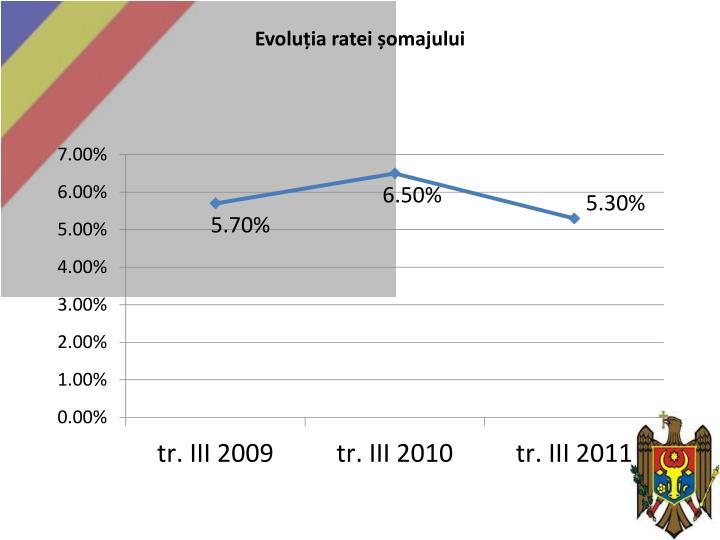 Evoluția ratei șomajului