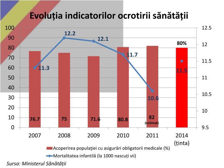 Evoluția indicatorilor ocrotirii sănătății