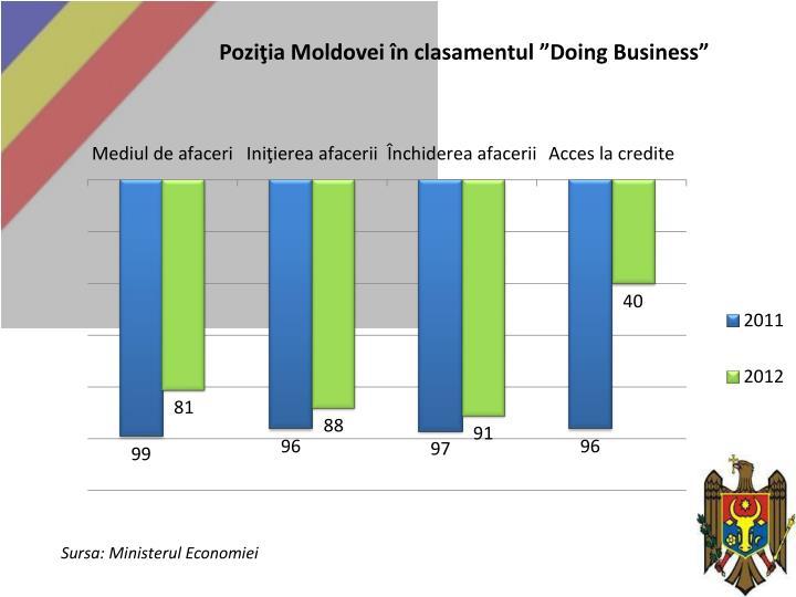 """Poziţia Moldovei în clasamentul """"Doing Business"""""""