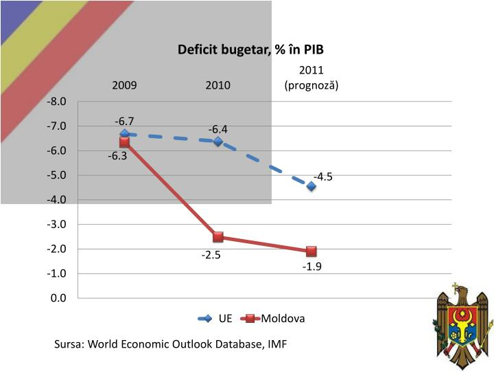 Sursa: World Economic Outlook Database, IMF