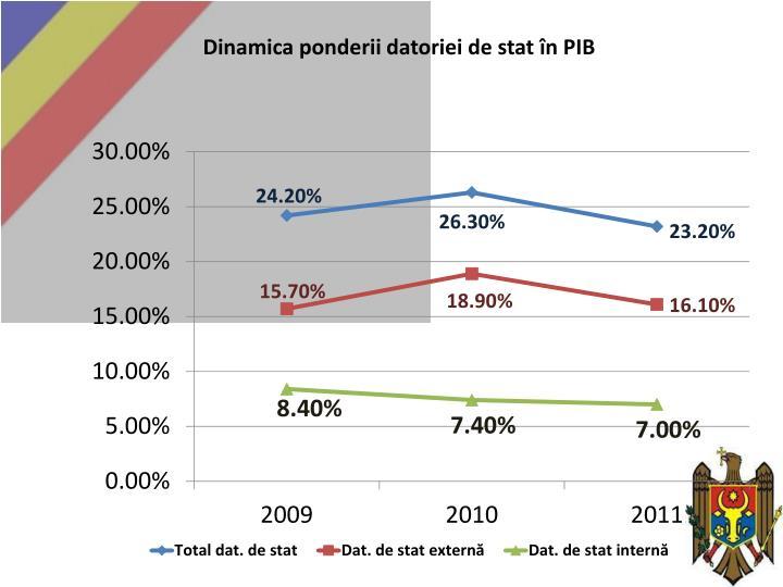 Dinamica ponderii datoriei de stat