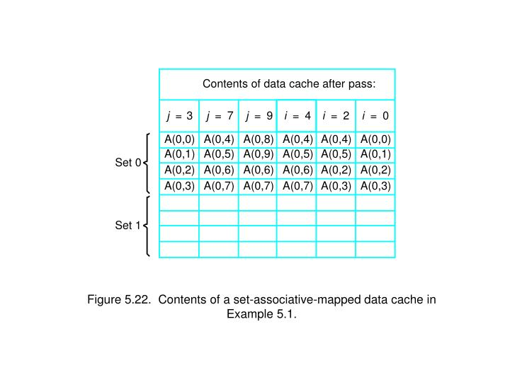 Contents of data cache after pass: