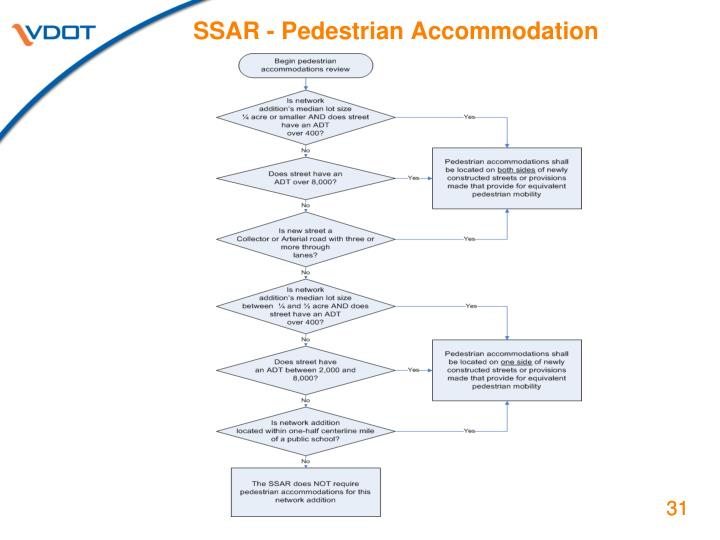 SSAR - Pedestrian Accommodation