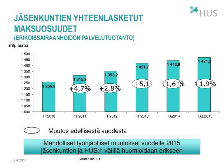 Jäsenkuntien yhteenlasketut maksuosuudet
