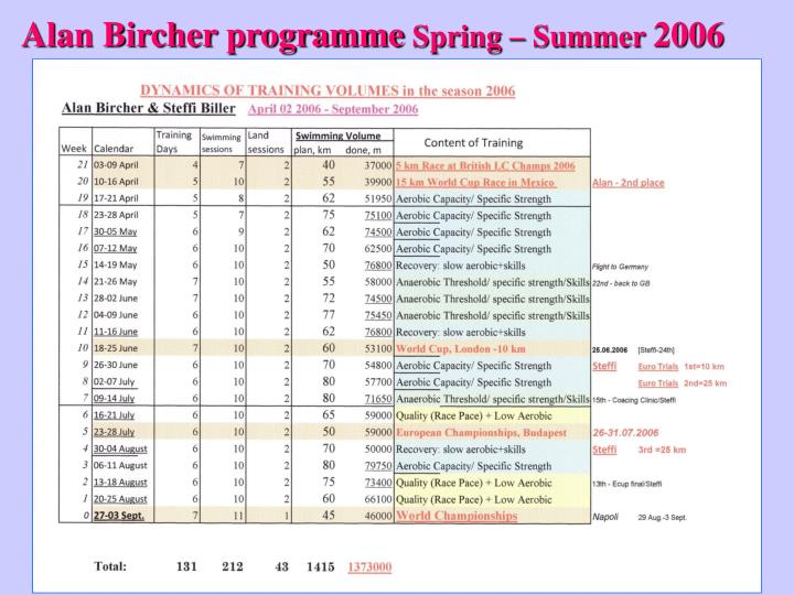 Alan Bircher programme