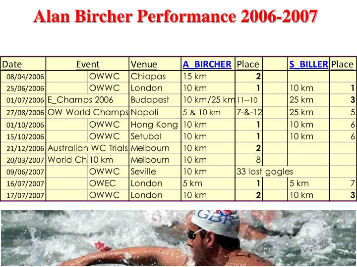 Alan Bircher Performance 2006-2007
