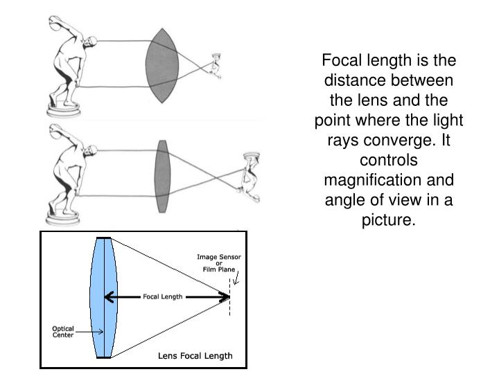 Focal length is the distance between the lens and the point where the light rays converge. It controls magnification and angle of view in a picture.