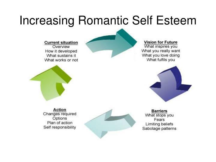 Increasing Romantic Self Esteem