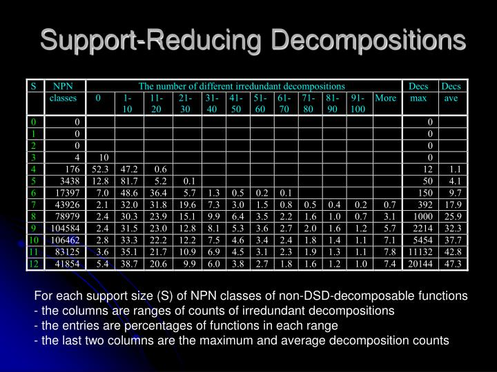 Support-Reducing Decompositions