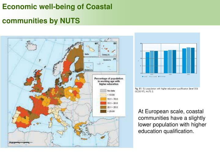 Economic well-being of Coastal communities by NUTS