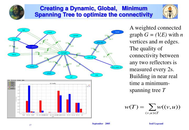 Creating a Dynamic, Global,   Minimum Spanning Tree to optimize the connectivity