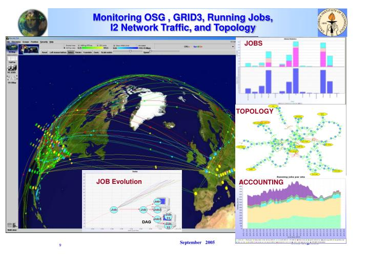 Monitoring OSG , GRID3, Running Jobs,