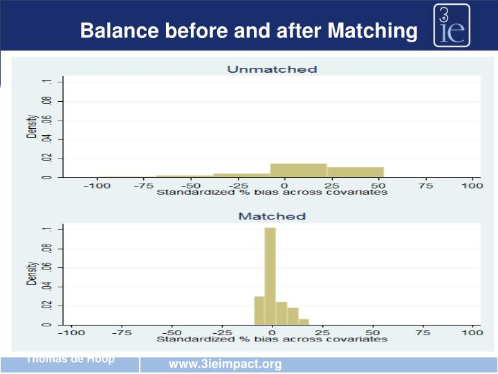Balance before and after Matching