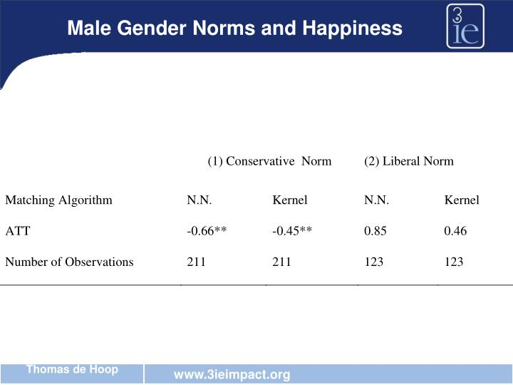 Male Gender Norms and Happiness