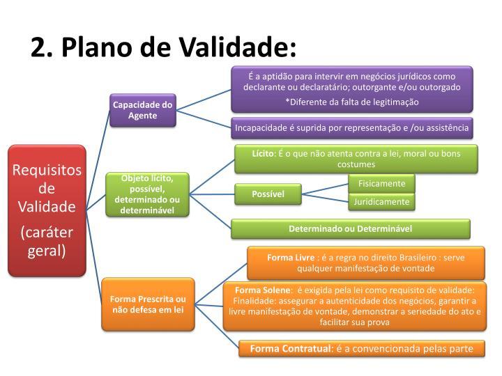 2. Plano de Validade: