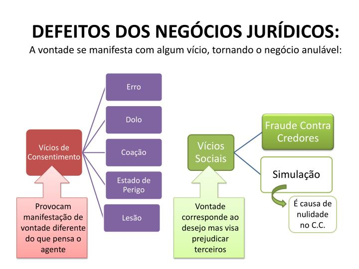 DEFEITOS DOS NEGÓCIOS JURÍDICOS: