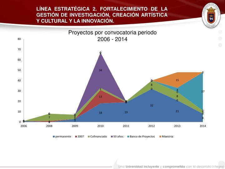 LÍNEA ESTRATÉGICA 2. FORTALECIMIENTO DE LA GESTIÓN DE INVESTIGACIÓN, CREACIÓN ARTÍSTICA Y CULTURAL Y LA INNOVACIÓN.