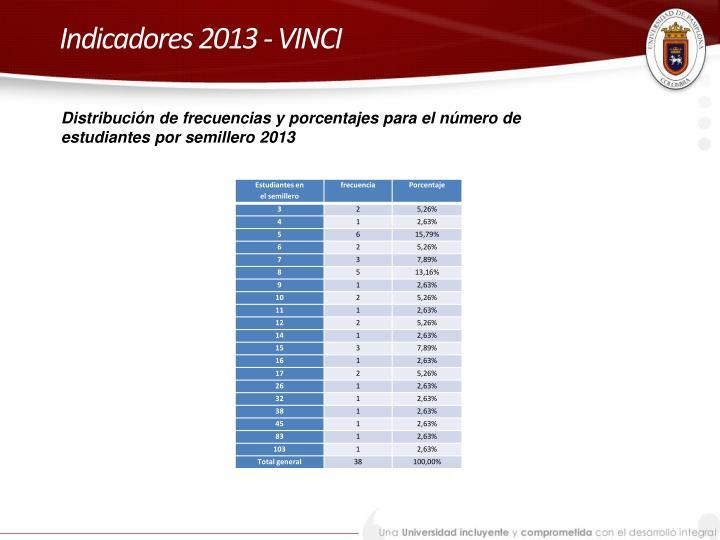 Indicadores 2013 - VINCI
