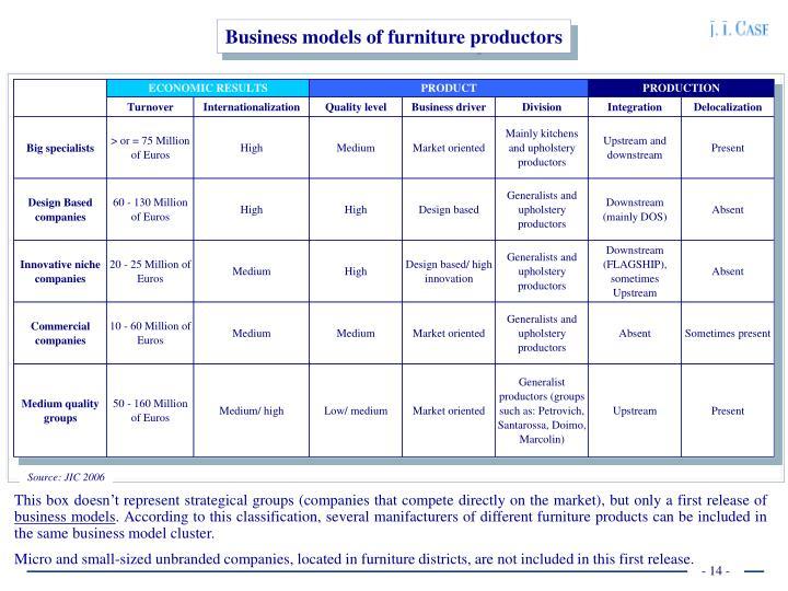 Business models of furniture productors