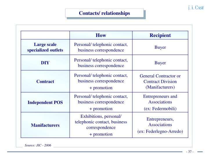 Contacts/ relationships