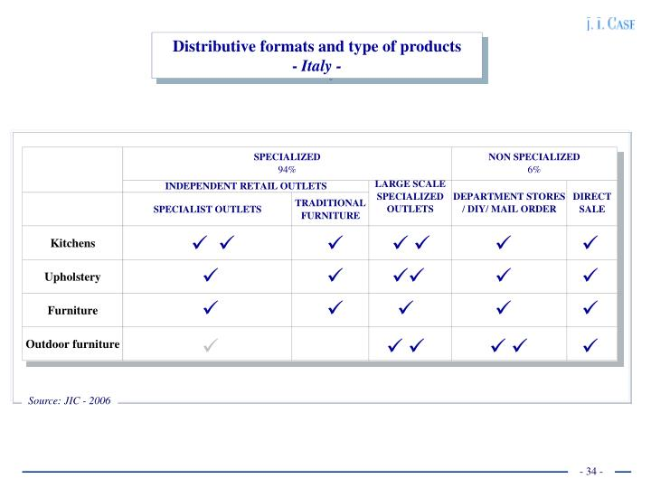 Distributive formats and type of products