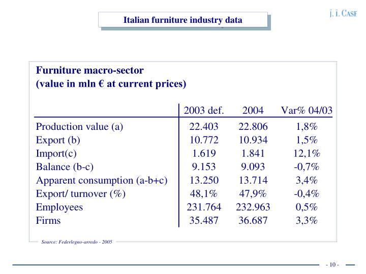 Italian furniture industry data