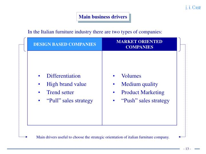 Main business drivers