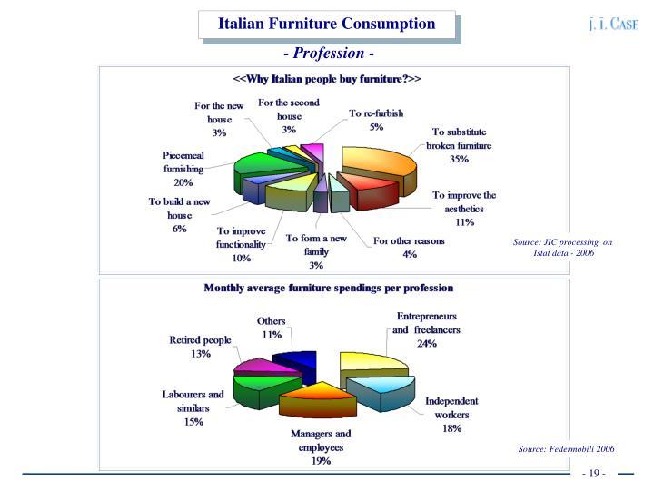 Italian Furniture Consumption