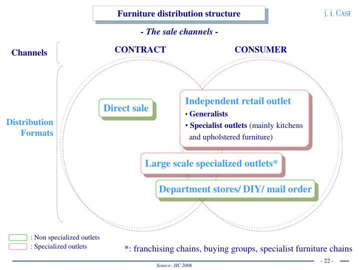 Furniture distribution structure