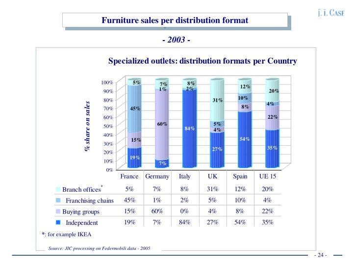 Furniture sales per distribution format