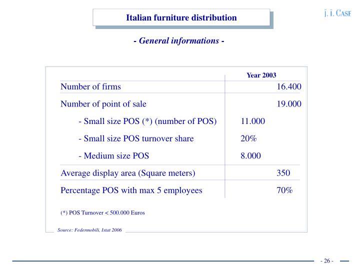 Italian furniture distribution