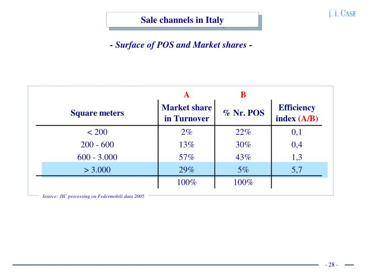 Sale channels in Italy