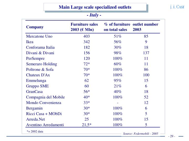 Main Large scale specialized outlets
