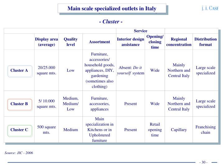 Main scale specialized outlets in Italy