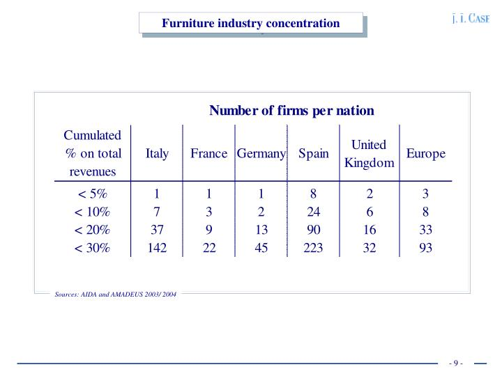 Furniture industry concentration