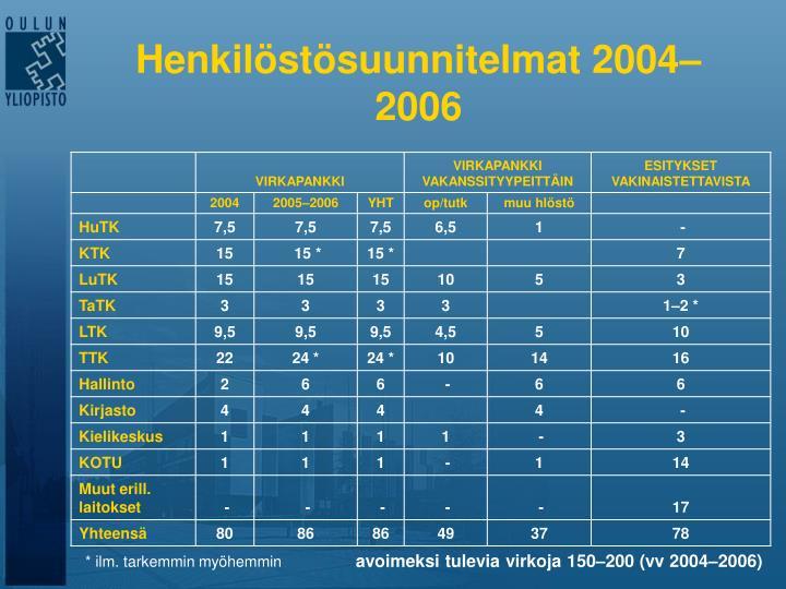 Henkilöstösuunnitelmat 2004–2006
