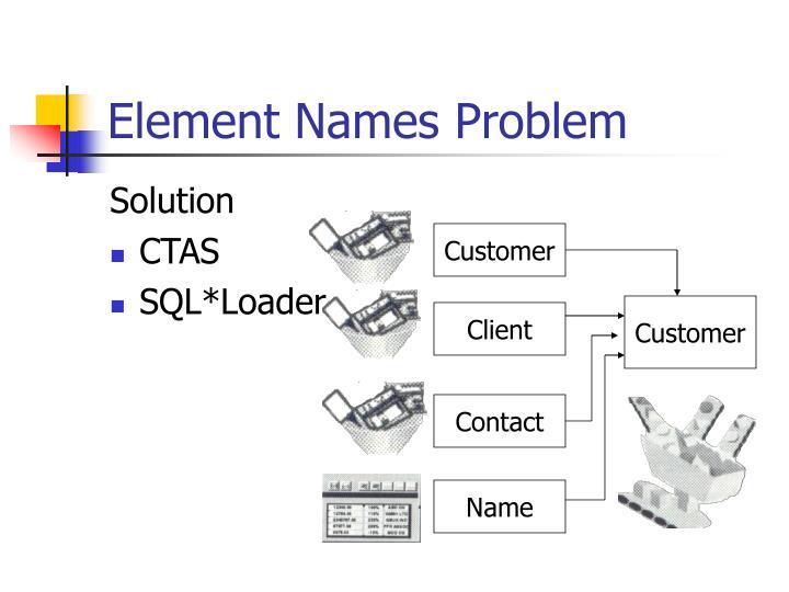 Element Names Problem