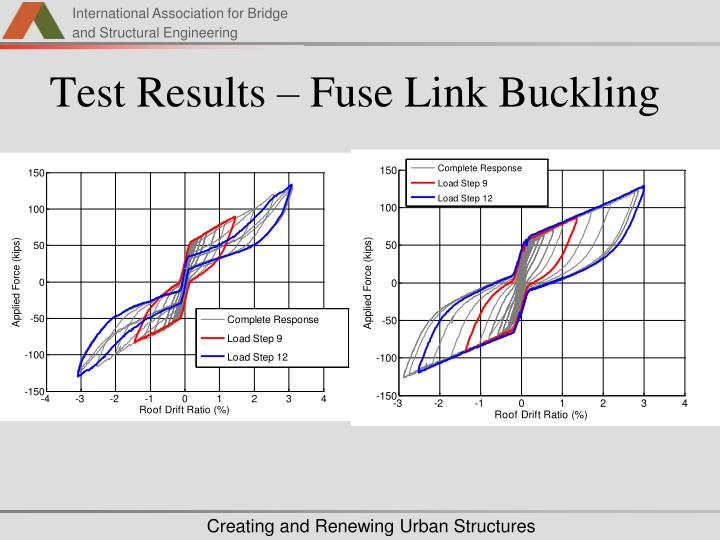 Test Results – Fuse Link Buckling
