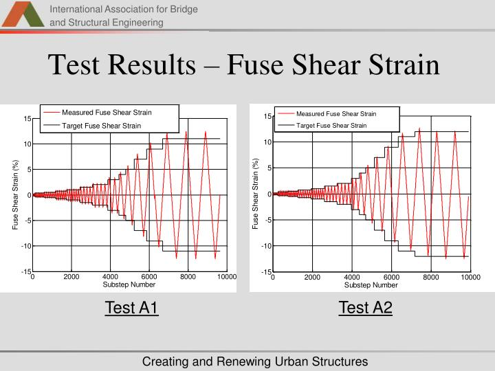 Test Results – Fuse Shear Strain